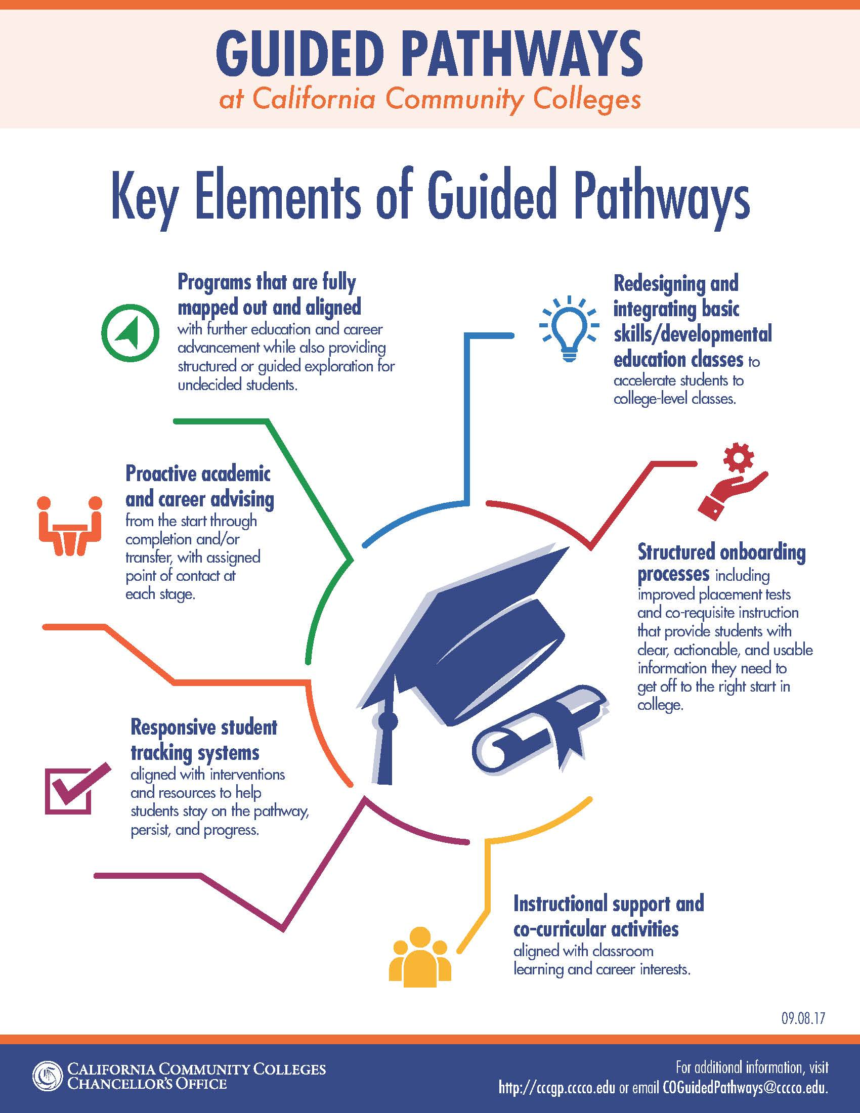 description of six key elements of guided pathways